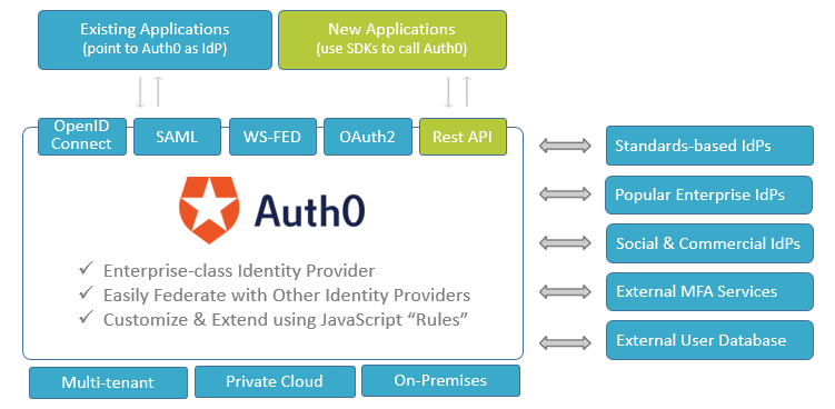 Auth0 becomes the IdP for all existing and new applications, and will federate with old IdPs and user databases as it adds its unique enterprise-class authentication capabilities.