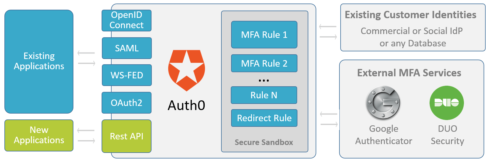 After authenticating the user, Auth0 can run any number of custom rules