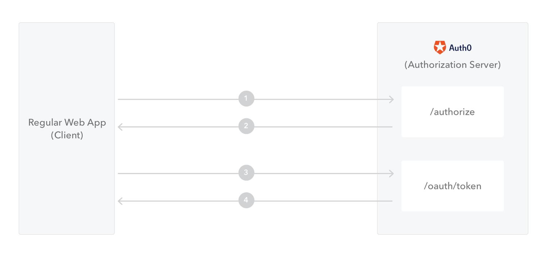 Flow Overview for Regular Web Apps