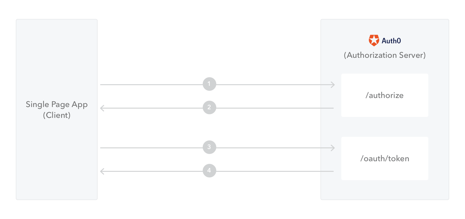 Flow Overview for Single-Page Apps with Auth Code Flow with PKCE