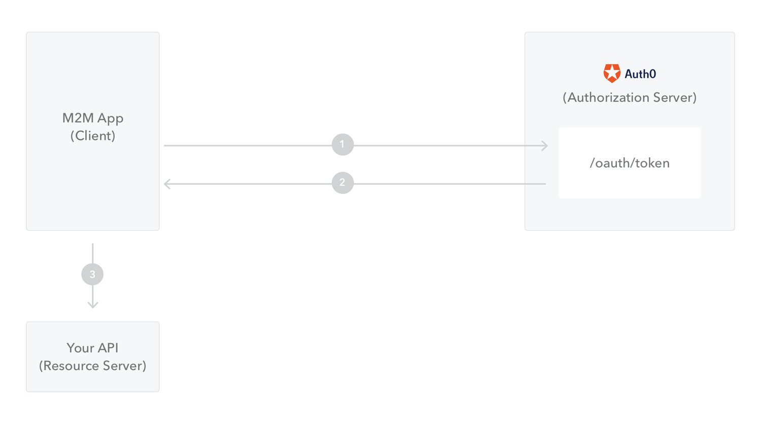 Flow Overview for Machine-to-Machine Apps