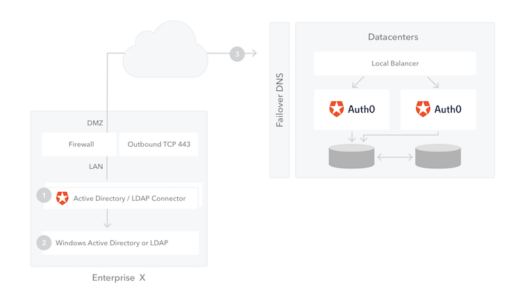 Overview Diagram of AD/LDAP Connector