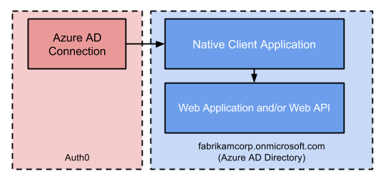 Overview Diagram of Azure AD Apps using Resource Owner flow