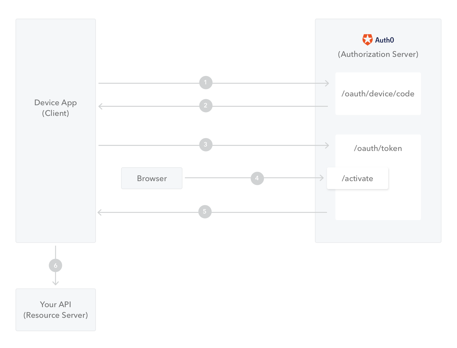 Flow Overview for Device Apps