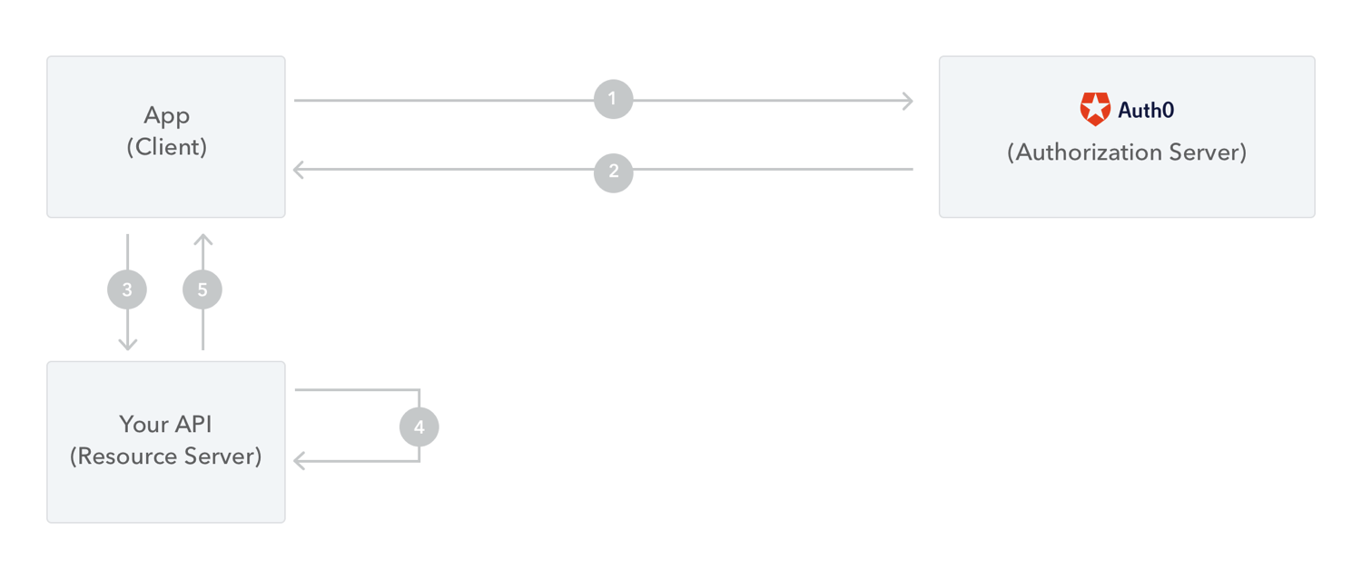 Flow Overview for Protect API