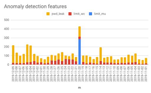 Anomaly Detection Data