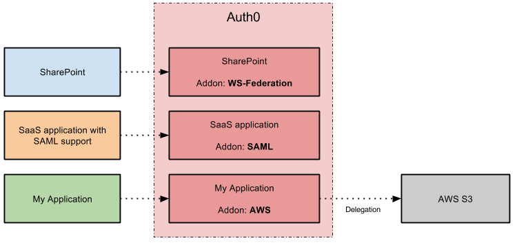 Addons Example Diagram