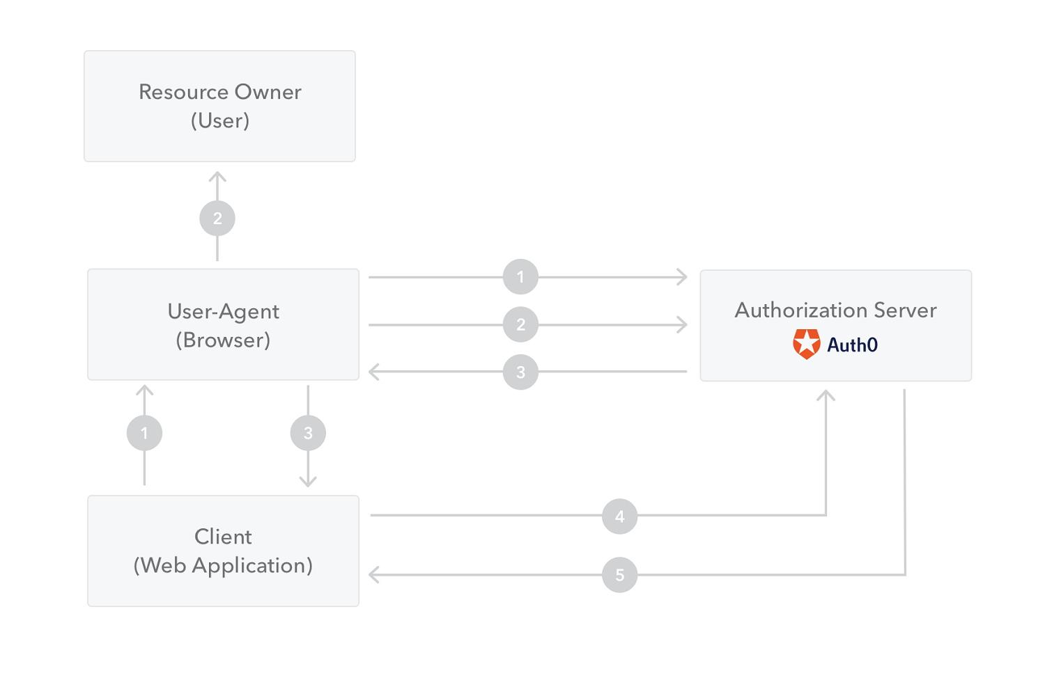 Authentication flow for server-side web apps