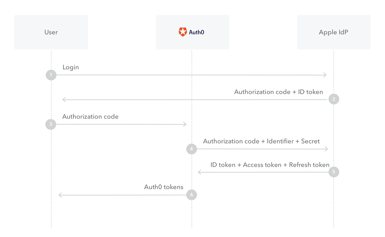 Sign In with Apple Authentication Flow