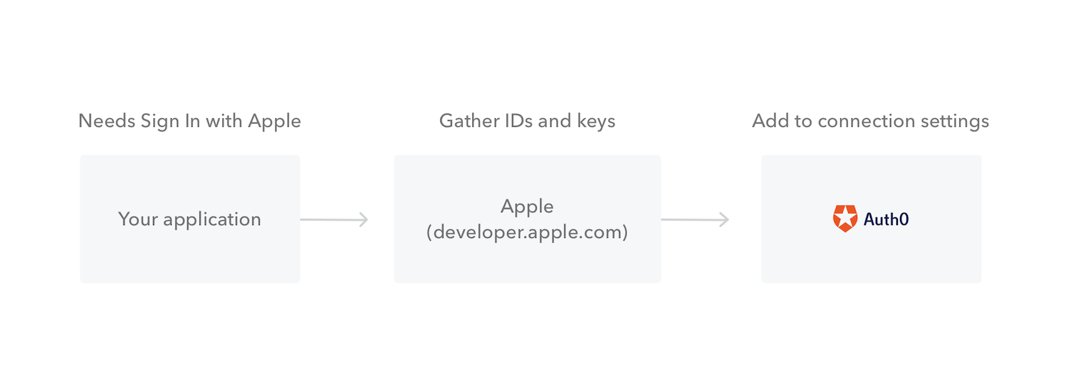apple diagram app connect web apps to apple  connect web apps to apple