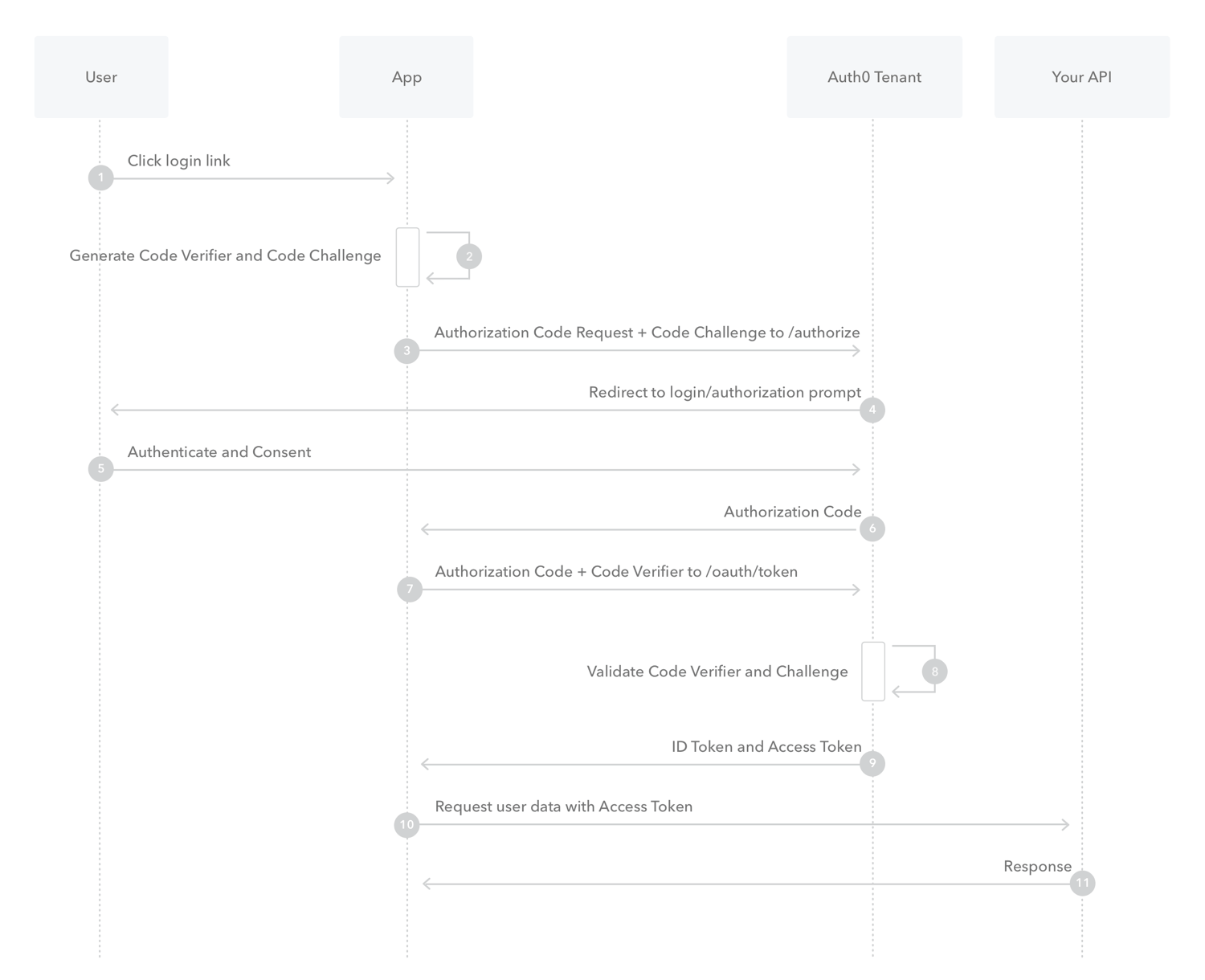 Authorization Code Flow with Proof Key for Code Exchange (PKCE)