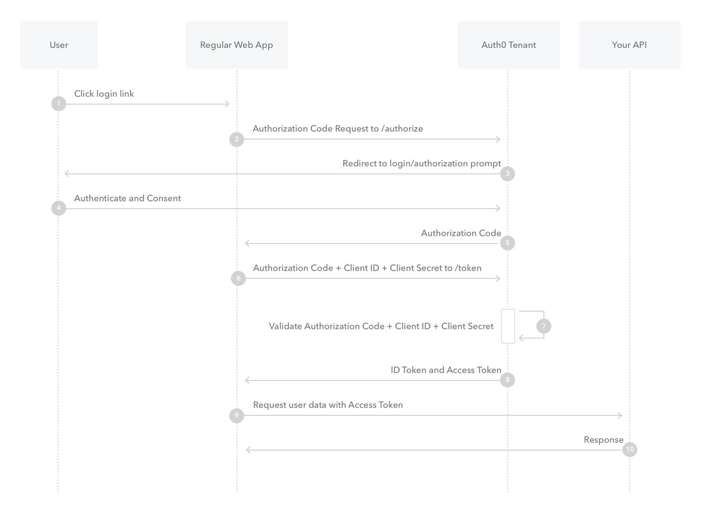 Regular Web App Login Flow Authentication Sequence