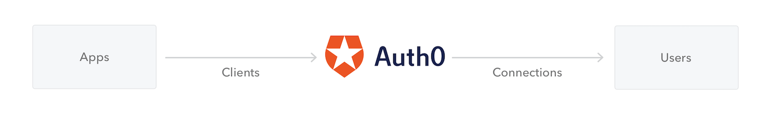 Auth0 Overview