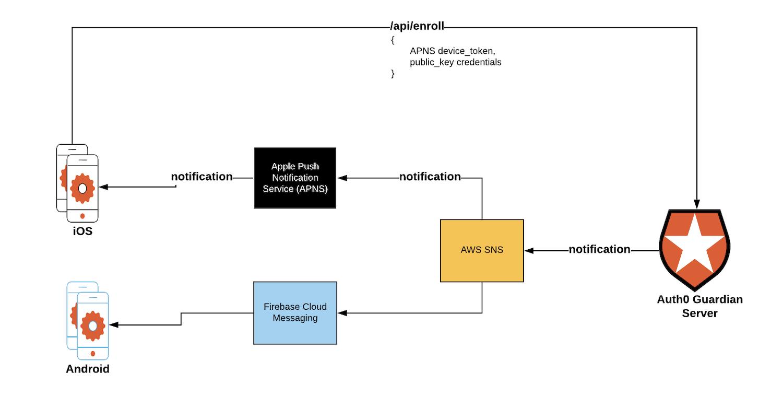 Guardian Functionality