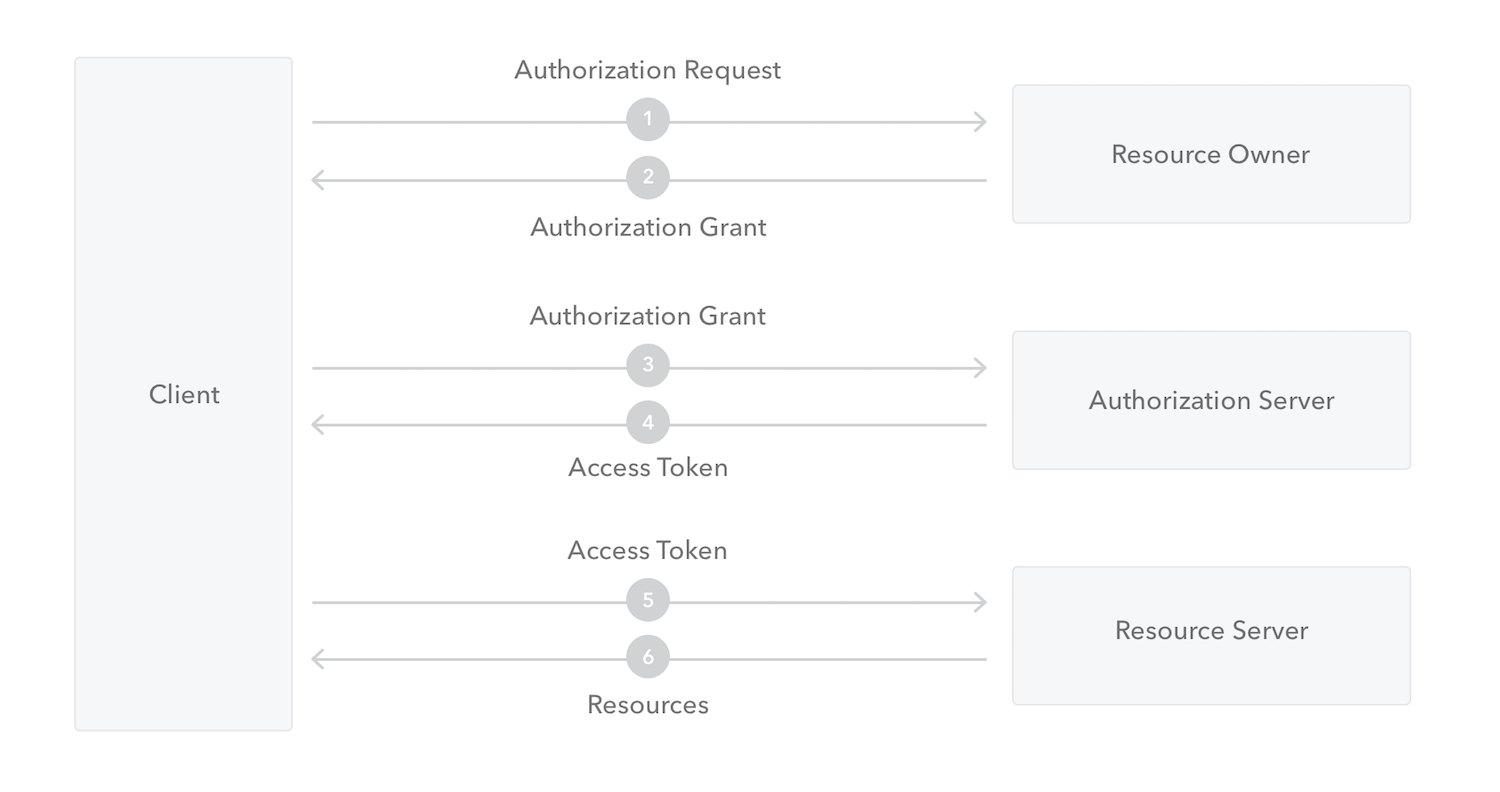 OAuth 2 0 Authorization Framework