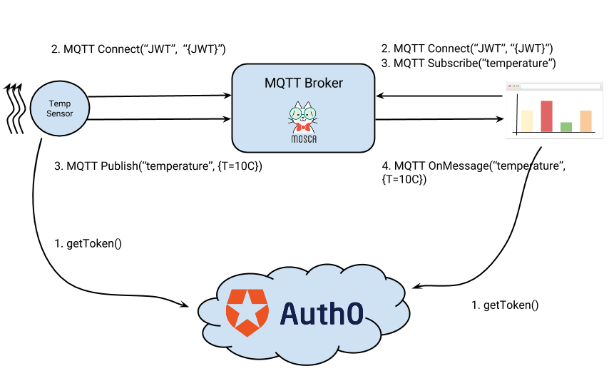 Authenticating & Authorizing Devices using MQTT with Auth0