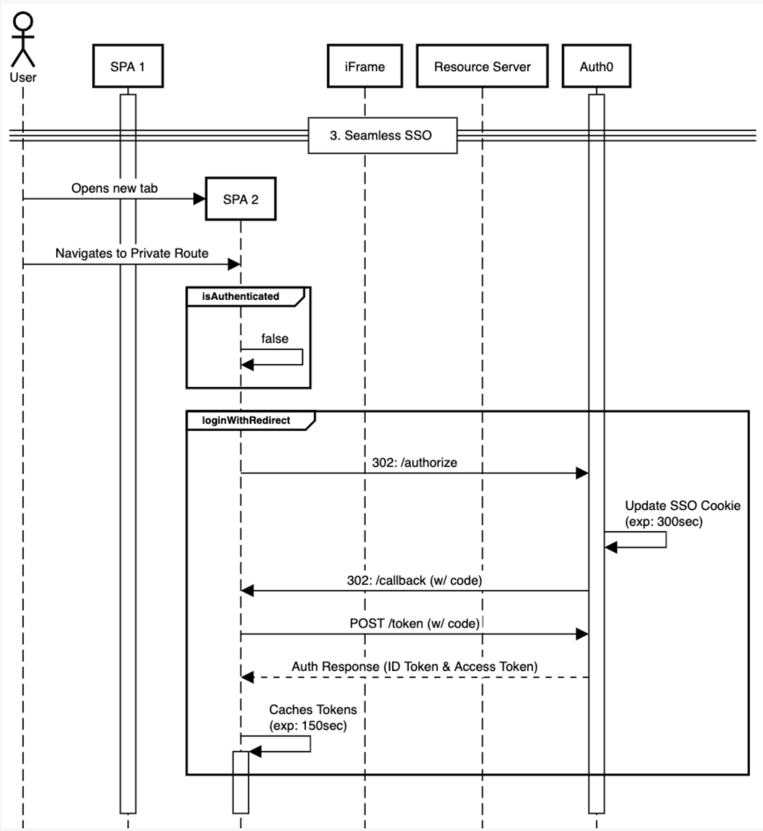 Example: Application Sessions and SSO Sessions Workflow
