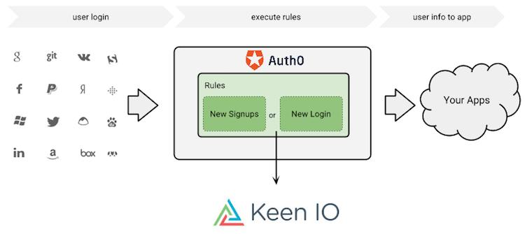 Keen IO Dataflow