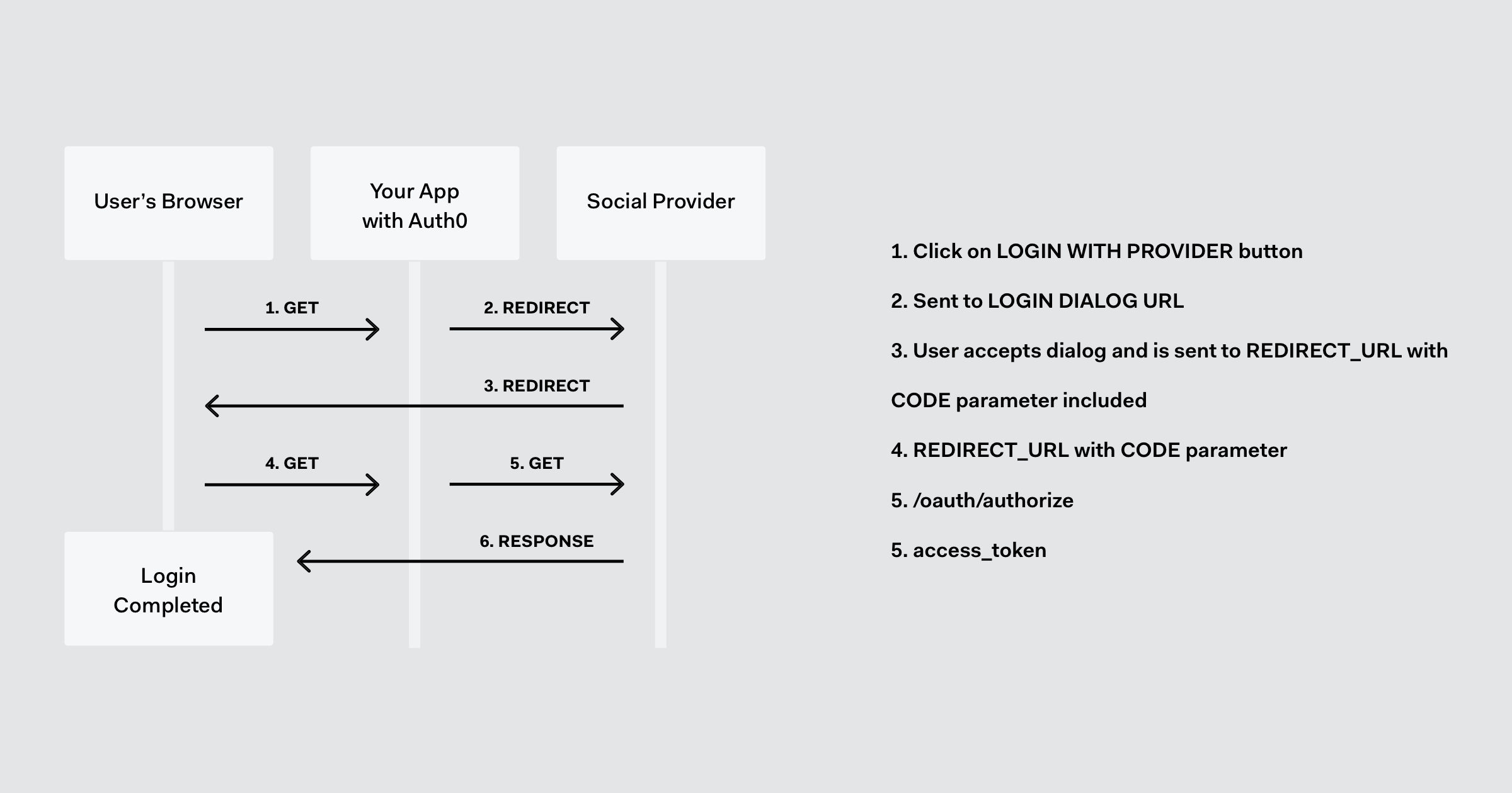 Oauth Social Connection